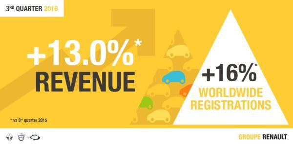 renaultgroup_revenues
