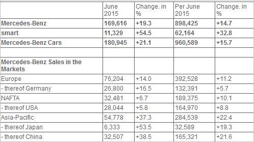 mercedes-sales-half-year-2015