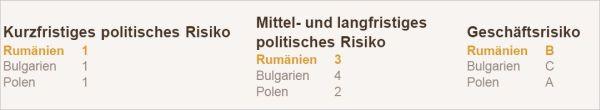 rumaenien-risiko-bewertung