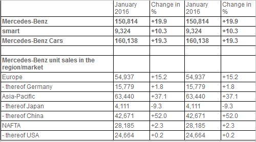 mercedes-sales-2016